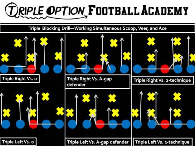 Offensive Line Simultaneously practicing the Scoop, Veer, and Ace.