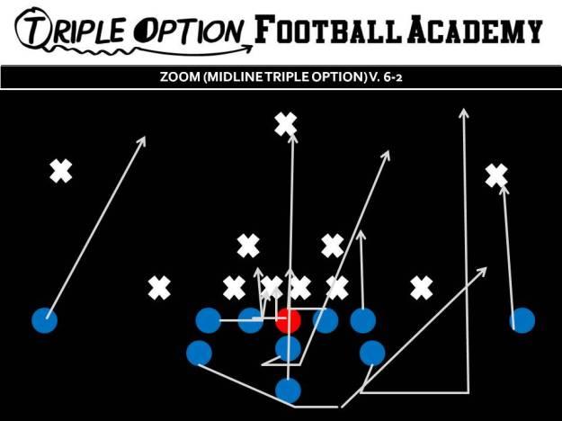 Zoom versus 6-2. PR- Deep Defender PA- Twirl 3 PT- Veer PG- Veer to Scoop (v. 0, 1) C/BG- Ace BT- Scoop BA- Pitch BR- Cutoff Q- Mid 1, Pitch 2 B- Mid Path