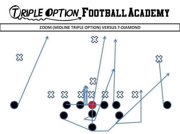 Zoom versus 7-Diamond. PR- Deep Defender PA- Twirl 3 PT- Veer PG- Veer to Scoop (v. 0, 1) C/BG- Ace BT- Scoop BA- Pitch BR- Cutoff Q- Mid 1, Pitch 2 B- Mid Path