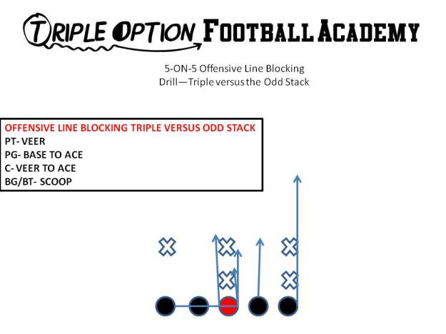 5-ON-5 Offensive Line Blocking Drill—Triple versus the Odd Stack