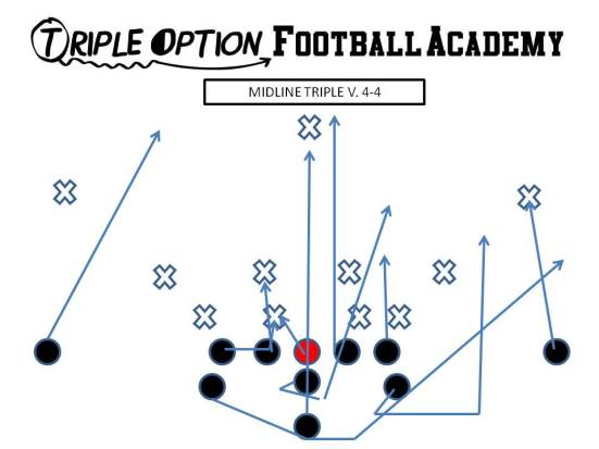 "Midline Triple versus 4-4 PR- Deep Defender PA- Twirl 3 PT- Veer to Arc (""Tiger"" call) PG- Veer to Scoop (vs. 0/1) C/BG- Ace (A-gap) BT- Scoop BA- Pitch BR- Cutoff Q- Mid 1, Pitch 2 B- Mid Path"