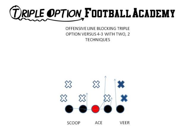 Offensive Line Blocking Triple Option versus 4-3 with two techniques