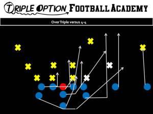 Over Triple versus 4-4. PR- Deep Defender PA- 3 PT- Veer PG- Base to Ace C- Veer to Ace BG/BT- Scoop BA- Pitch Q- Veer 1, Pitch 2 B- Veer Path