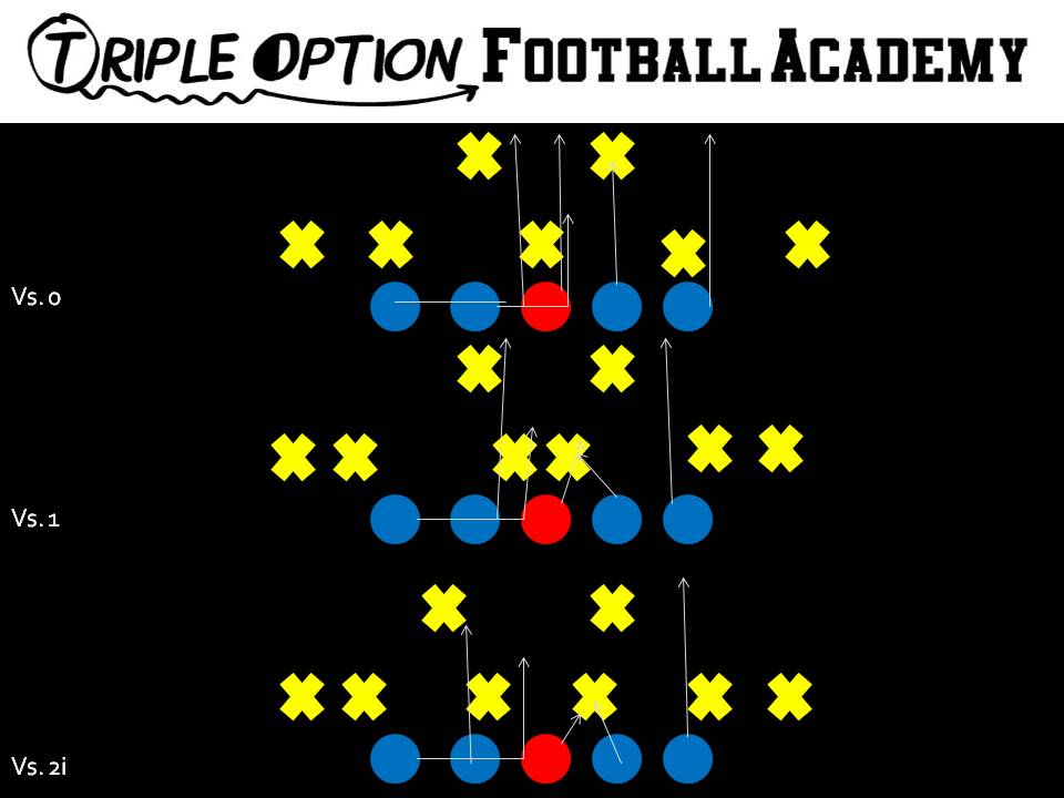 Triple And Midline Offensive Line Blocking Handing All
