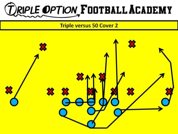Triple versus 3-4/50 Cover 2. PR- Deep Defender PA- 3 PT- Veer PG- Base to Ace (v. 1/2i/2) C- Veer to Ace (v. 1/2i/2) BG/BT- Scoop BA- Pitch BR- Cutoff Q- Veer 1, Pitch 2 B- Veer Path