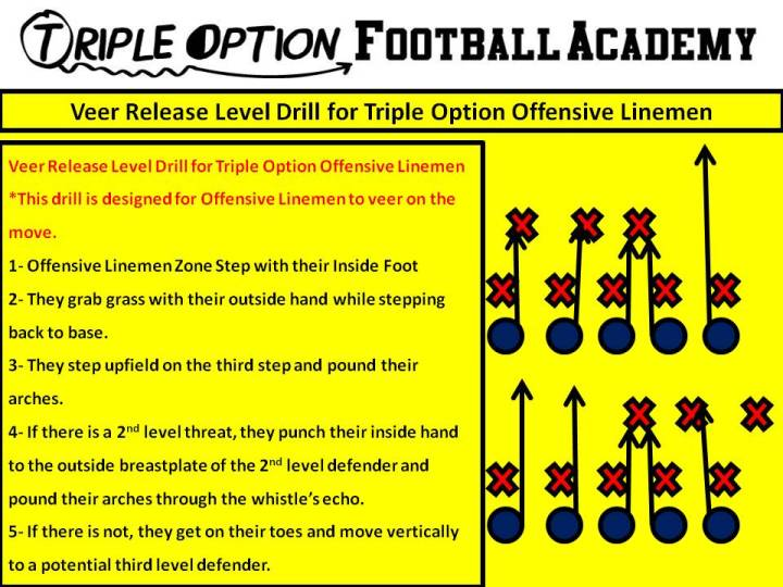 Veer Release Level Drill for Triple Option Offensive Linemen.