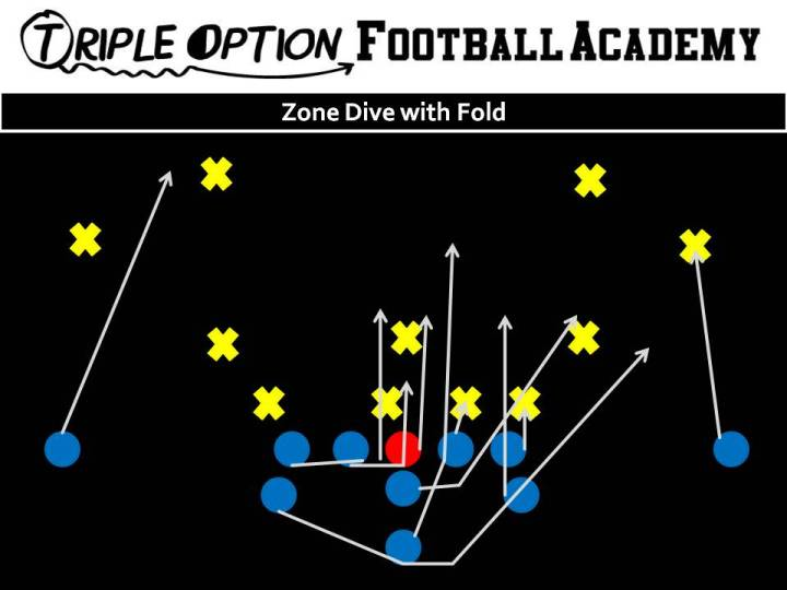 Zone Dive. PR- Deep Defender PA- Fold PT- Base PG- Base to Ace C- Veer to Ace BG/BT- Scoop BA- Pitch BR- Cutoff Q- Veer Steps--Give B- Veer Path