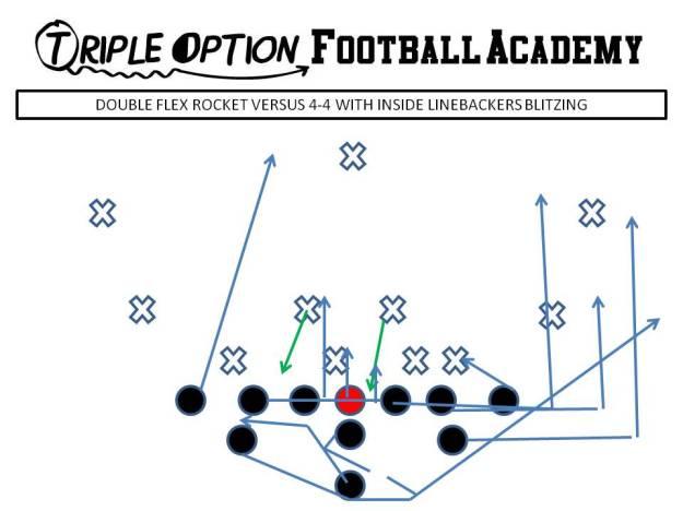 Double Flex Rocket Blast versus 4-4 and Inside Linebackers Blitzing. PR- Blast PA, PT, PG- Arc C, BG, BT- Scoop BA- Rocket BR- Cutoff Q- Rocket Steps B- Veer Away Path