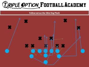 Follow v Okie Dog Pinch. PR- Deep Defender PA- 3 PT- Base PG- Base to Ace (v. 1/2i/2) C- Veer to Ace (v. 1/2i/2) BG/BT- Scoop BA- Pitch BR- Cutoff Q- Follow Steps B- Veer Path