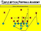 Running Follow to Defeat the Squeeze/Scrape by #1 and the Mike Linebacker