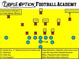 Identifying the Key Defenders in the Triple Option Offense