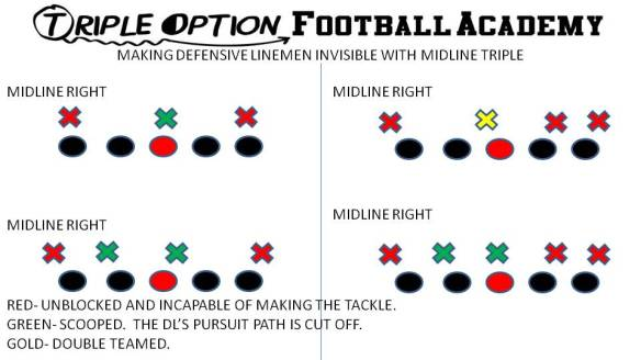 Making Defensive Linemen Invisible with Midline Triple