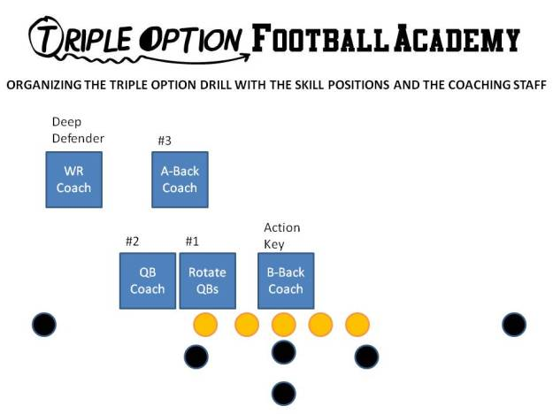 Organizing the Triple Option Drill with the Skill Positions and the Coaching Staff