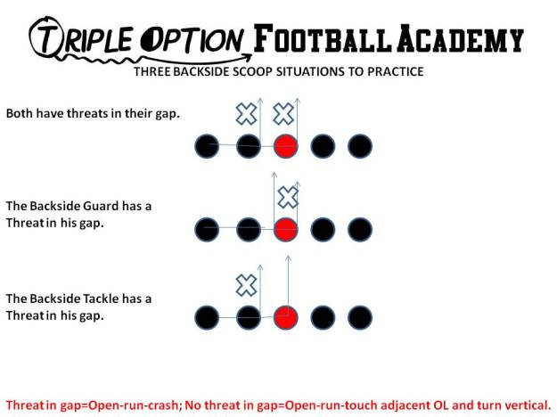 Three Backside Scoop Situations to Practice
