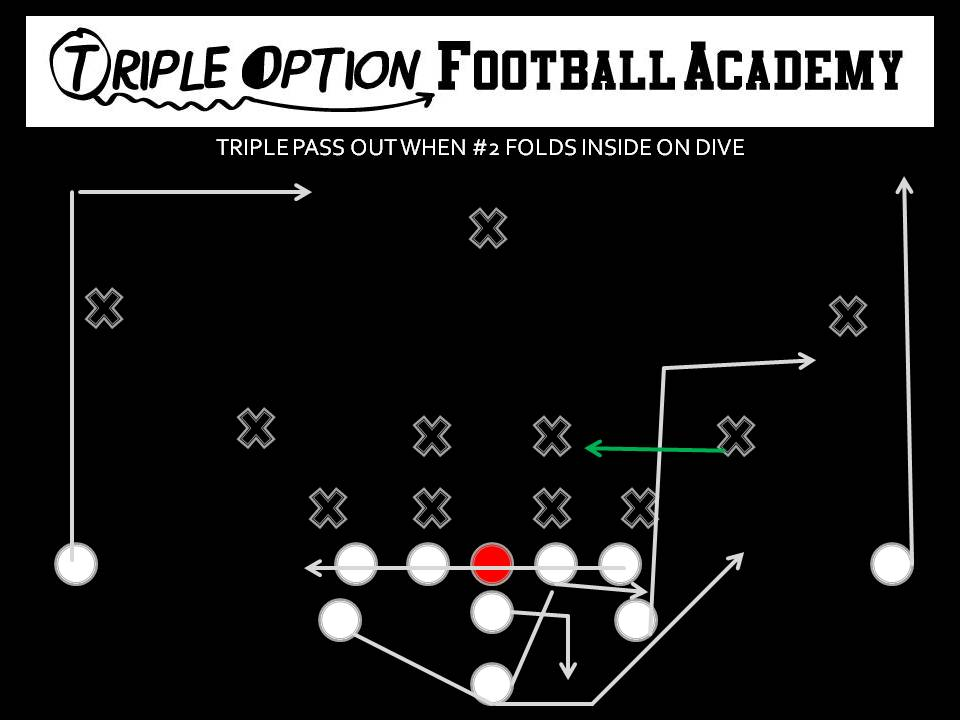 When the Overhang Folds Inside on the Dive--Triple Pass Out. PR- Vert-Skinny (Playside Safety) PA- Six-Yard Speed Out OL- Slide Away BA- Pitch-Kick BR- 17-Yard Drag Q- Five-Step Drop, Throw to Playside A B- Veer Path-Kick