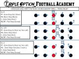 Triple Option Offensive Line Run Choreography Drill