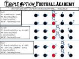 Offensive Line Triple Option First StepDrill