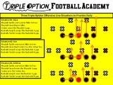 Three Triple Option Offensive Line Situations to PracticeDaily