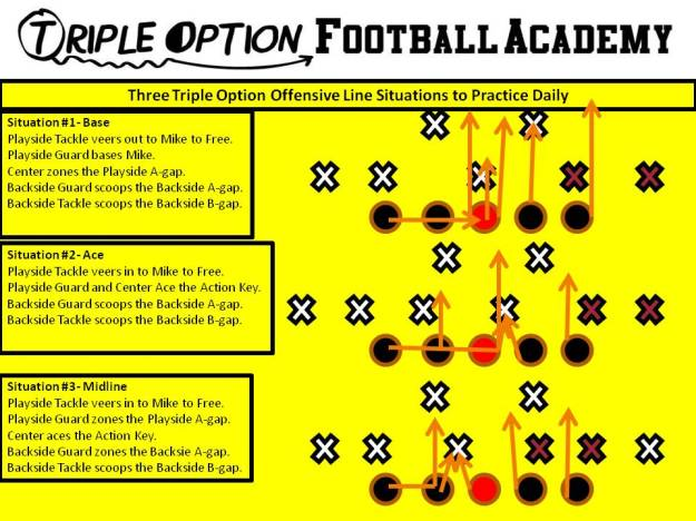 Three Triple Option Offensive Line Situations to Practice Daily.  Base, Ace, and Midline.