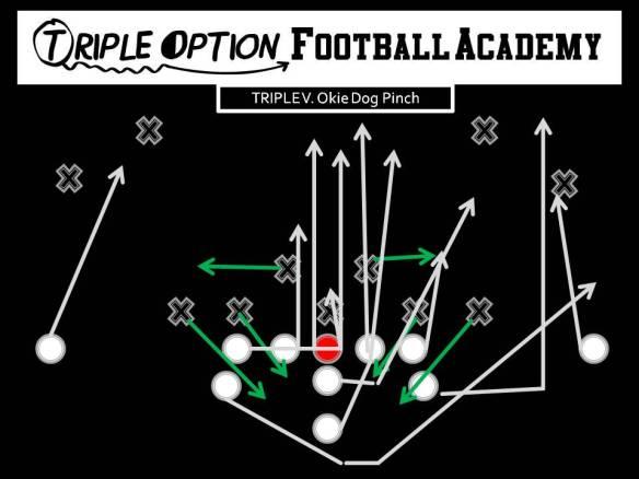 Triple v Okie Dog Pinch PR- Deep Defender PA- 3 PT- Veer PG- Base to Ace C- Veer to Ace BG/BT- Scoop BA- Pitch BR- Cutoff Q- Veer 1, Pitch 2 B- Veer Path