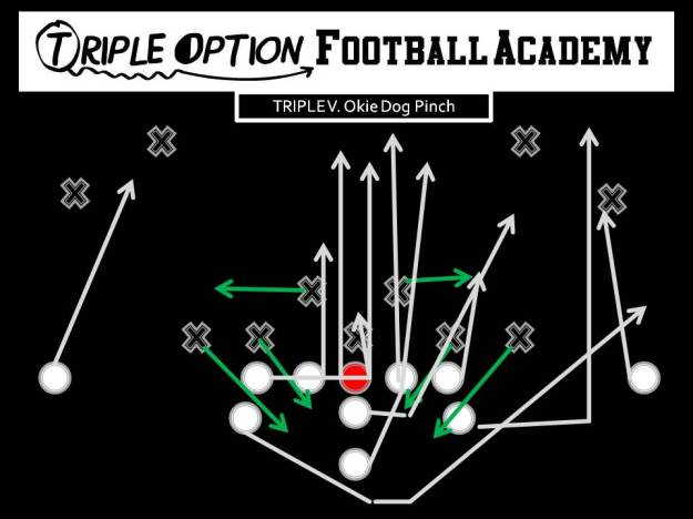 Triple v Okie Dog Pinch PR- Deep Defender PA- 3 PT- Veer PG- Base to Ace C- Veer to Ace BG/BT- Scoop BA- Pitch BR- Cutoff Q- Veer 1, Pitch 2 B- Veer Path