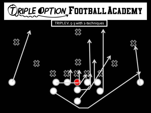 Triple vs. 5-3 with 2 techniques. PR- Deep Defender PA- 3 PT- Veer PG- Base to Ace (v. 1, 2i, 2) C- Veer to Ace BG/BT- Scoop BA- Pitch BR- Cutoff Q- Veer 1, Pitch 2 B- Veer Path