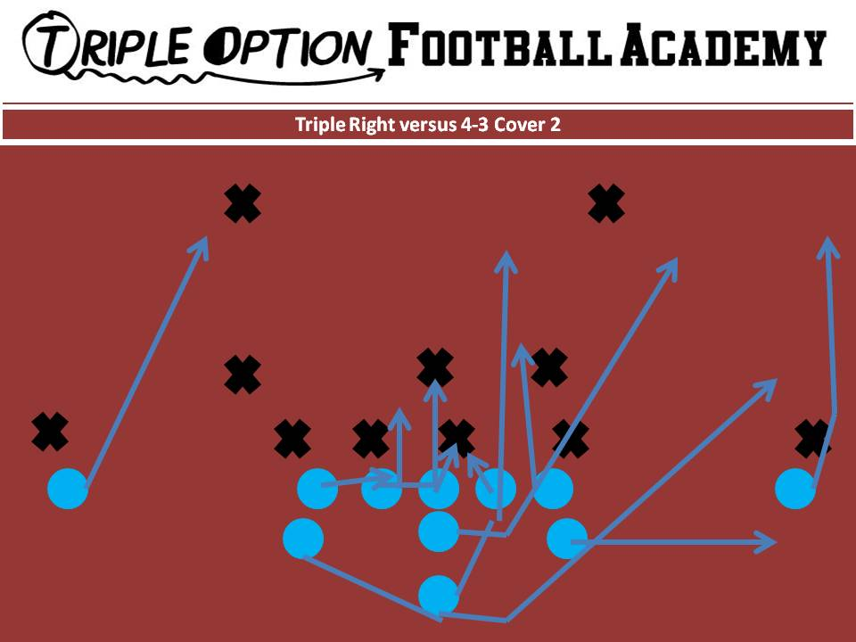 Triple v. 4-3 Cover 2. PR- Deep Defender PA- 3 PT- Veer PG- Base to Ace C- Veer to Ace BG/BT- Scoop BA- Pitch BR- Cutoff Q- Veer 1, Pitch 2 B- Veer Path