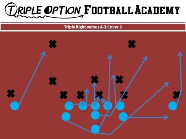Triple v. 4-3 Cover 2. PR- Deep Defender PA- 3 PT- Veer PG- Base to Ace C- Veer to Ace BG/BT- Scoop BA- Pitch BR- Cutoff Q- Veer 1, Pitch 2 B- Veer Path