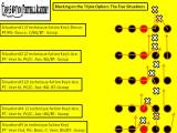Five Offensive Line Blocking Situations for TripleOption