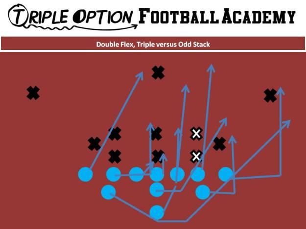 Double Flex Triple versus Odd Stack PR- Deep Defender PA- 3 PT- Veer PG- Base to Ace C- Veer to Ace BG- Scoop BT- Scoop BA- Pitch BR- Cutoff Q- Veer 1, Pitch 2 B- Veer Path