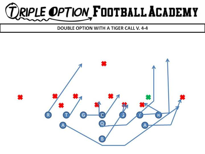 Double Flex, Double Option Tiger v. 4-4 PR- Down PA- Arc PT- Pull to Deep Defender PG- Deuce C/BG/BT- Scoop BA- Pitch BR- Cutoff Q- Fake Dive, Score unless #2 steps at you B- Veer Path, block 3 technique with PG