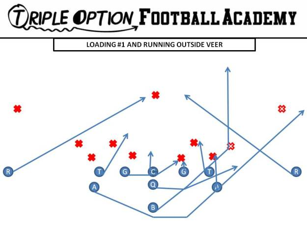 Loading #1 and Running Outside Veer PR- Safety PA- Outside Pin #1 PT- Veer PG- Base to Ace C- Scoop to Ace BG/BT- Scoop BA- Pitch BR- Cutoff Q- Veer 2, Pitch 3 B- Run through Inside  Leg of the Tackle and hug wall created by Playside A