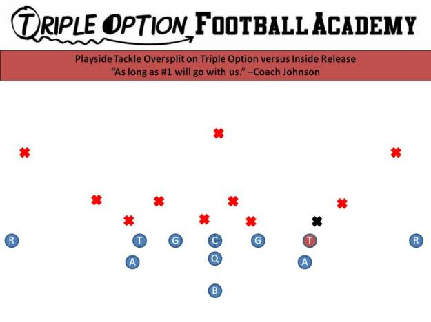 Playside Tackle oversplit on Inside Release