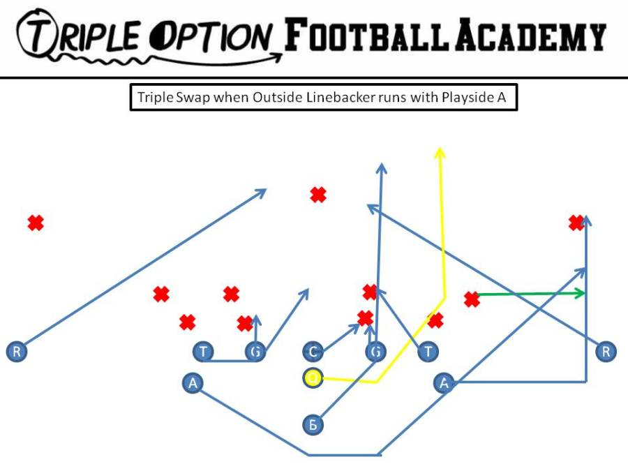 Here, the Playside Receiver blocks #3 and the Playside A blocks the Deep Defender.  Since the Outside Linebacker is running with the Playside A, there is no one from the defense cancelling the Quarterback on a pull read.