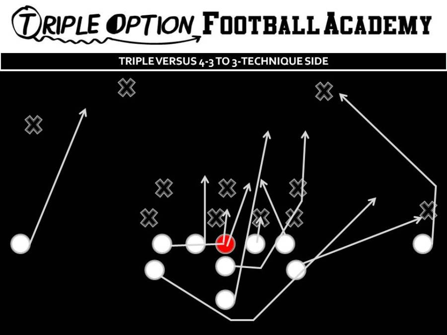 TRIPLE VERSUS 4-3 TO 3 TECHNIQUE SIDE Guard base blocks Tackles veers into Mike