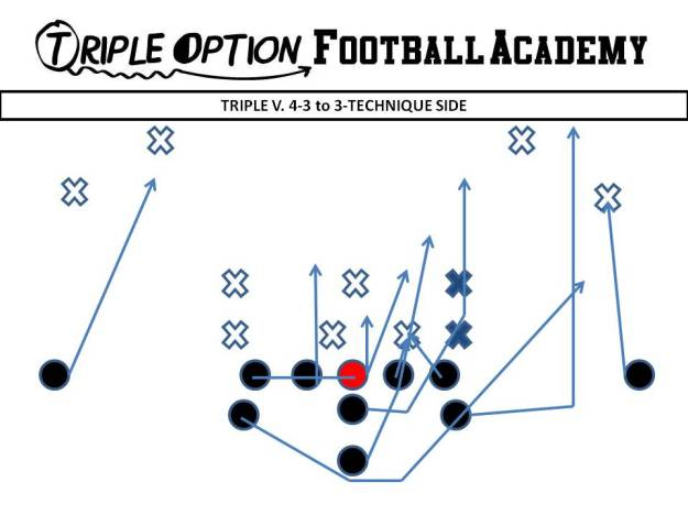 Triple versus 4-3 to 3 technique side PR- Deep Defender PA- Run Support (#3) PT/PG- Deuce C- Veer (Playside A-gap) BG/BT- Scoop BA- Pitch BR- Cutoff Q- Veer 1, Pitch 2 B- Veer Path