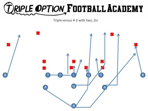 Triple versus 4-3 with two 2is. PR- Deep Defender PA- Run Support (#3) PT- Veer PG- Base to Ace C- Scoop to Ace BG/BT- Scoop BA- Pitch BR- Cutoff Q- Veer 1, Pitch 2 B- Veer Path *The Center and Guard can double the 2i if needed.