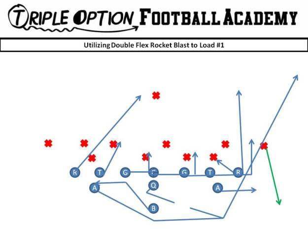 Utilizing Double Flex Rocket Blast to Load #1 PR- Blast PA, PT, PG- Arc C, BG, BT- Scoop BA- Rocket BR- Cutoff Q- Rocket Steps B- Veer Away Path