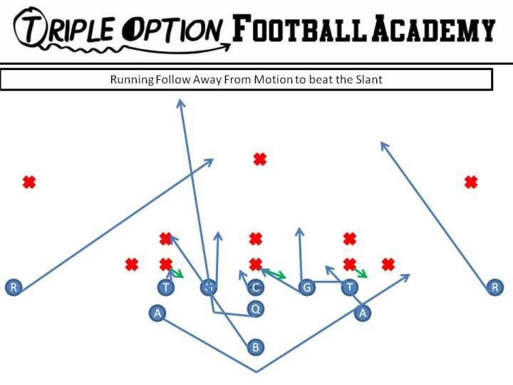 Opposite Follow versus Triple Stack Slant PR- Safety PA- Pitch Route PT- Base PG- Deuce-Ace-Base C- Scoop-Ace BG- Scoop BT- Scoop BA- Base BR- Cutoff Q- Fake Dive, Follow B- Veer Path-Iso