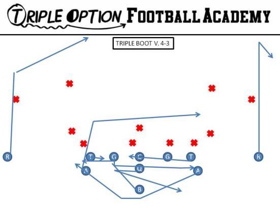 Triple Pass Boot v. 4-3 PR- Comeback (16-14) PA- Pitch-Kick PT/PG/C/BT- Inside Gap Protection BG- Pull-Kick 1st threat BA- 6-yard drag BR- 10-yard post Q- Boot Steps B- Veer Path-Kick
