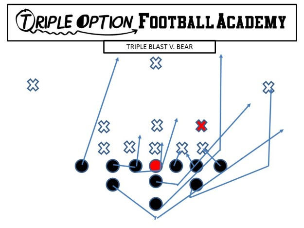Triple Blast v. Bear PR- Down PA- Arc PT- Deuce to Veer PG- Deuce to Ace to Base C- Scoop to Reverse Ace BG- Scoop to Reverse Ace BT- Scoop BA- Pitch BR- Cutoff Q- Flash Ball, run off PR's block, pitch off #2 B- Blast Path, Block #3