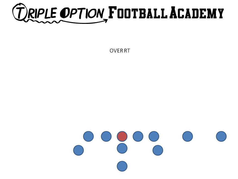 How to Throw Out of the OverFormation