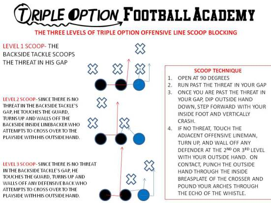 The three levels of Triple Option Offensive Line Scoop Blocking (Triple Option Football Academy)