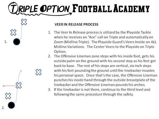 Veer Inside Release Process (Triple Option Football Academy)