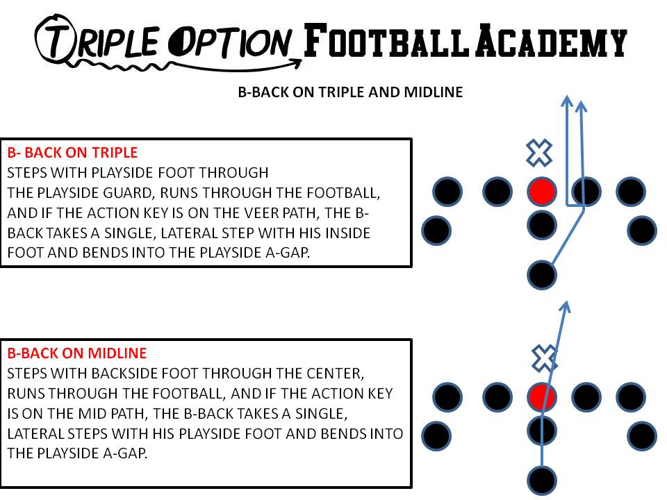 Drill the Fundamentals of the B-Back's Path on Triple andMidline