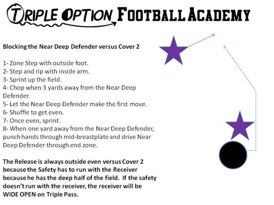 Receiver Blocking the Near Deep Defender versus Cover 2 (Triple Option Football Academy).