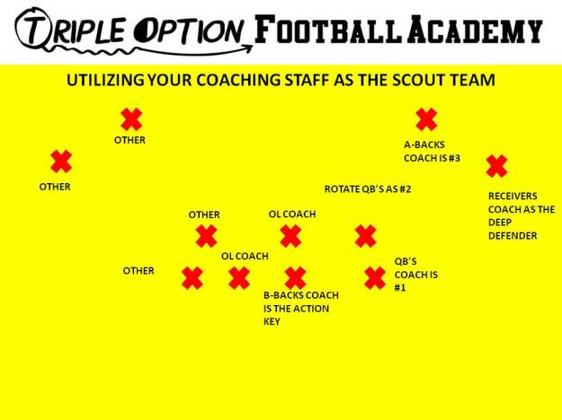 Coaching Staff as Scout Defense. Receivers Coach- Deep Defender A-Backs Coach- #3 Rotating Quarterbacks- #2 Quarterback Coach- #1 B-Back Coach- Action Key Offensive Line Coaches- first two backside defenders. Any other assistant coach- additional backside defenders.