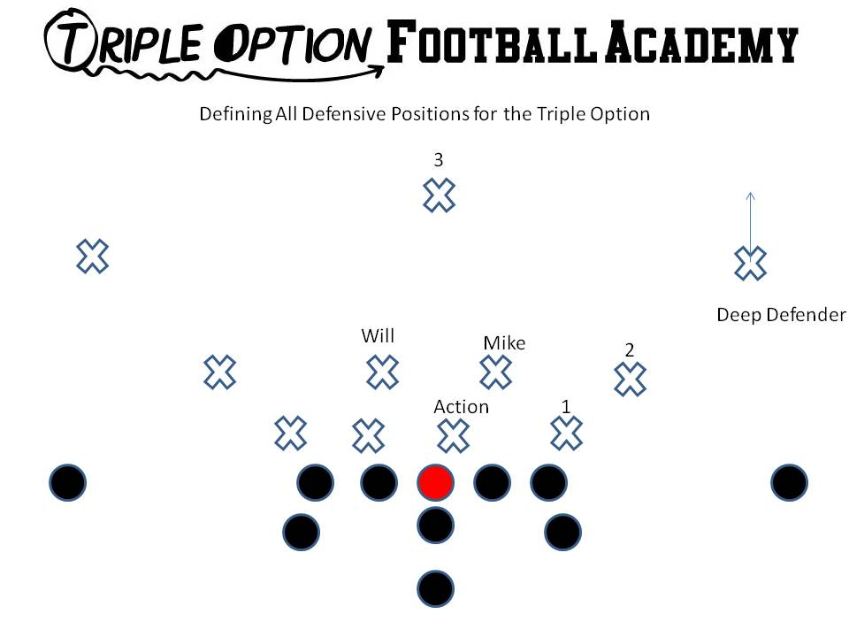 Defining Key Defensive Positions for the Triple Option.  1= Read Key for the Quarterback 2= Pitch Key for the Quarterback 3= Run Support. Most Dangerous Player Deep Defender= Defender who covers the zone over the top of the Playside Receiver.  He is not part of the count. Action Key= First down lineman inside of 1. Mike= First linebacker inside of the count. Will= First backside linebacker.
