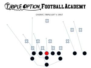 Over Right, Triple Left versus 4-4.  #2 has to play  the Quarterback and the Pitch as #3  is loaded by the A.  If #2 takes the Quarterback NOBODY is there to take the pitch and the Backside A will have a clear path to the end zone.