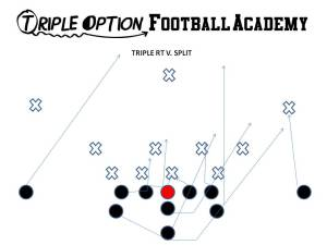 Triple Option Right v. Split
